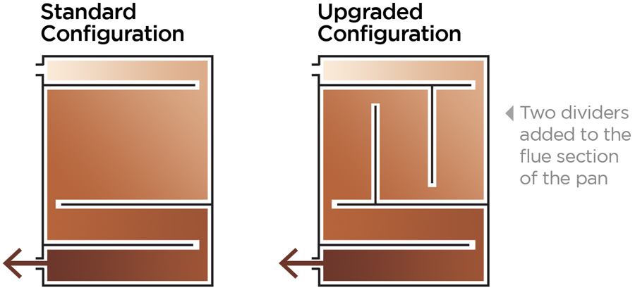 Comparing Full Pint Pan Configurations