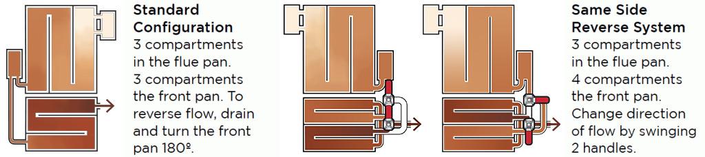 Configuration comparison for 2x4 Raised Flue Pan Sets