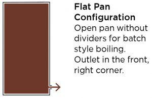 Sap Flow of a Flat Pan