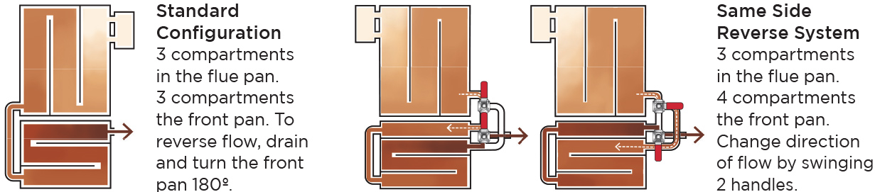 Drop Flue Configuration Differences