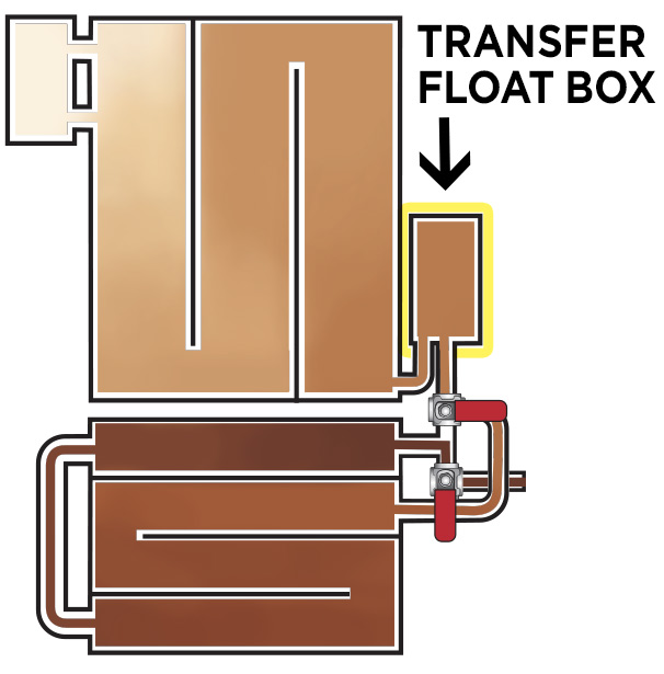 Transfer Float Box Location on a Raised Flue Pan Set with SSR